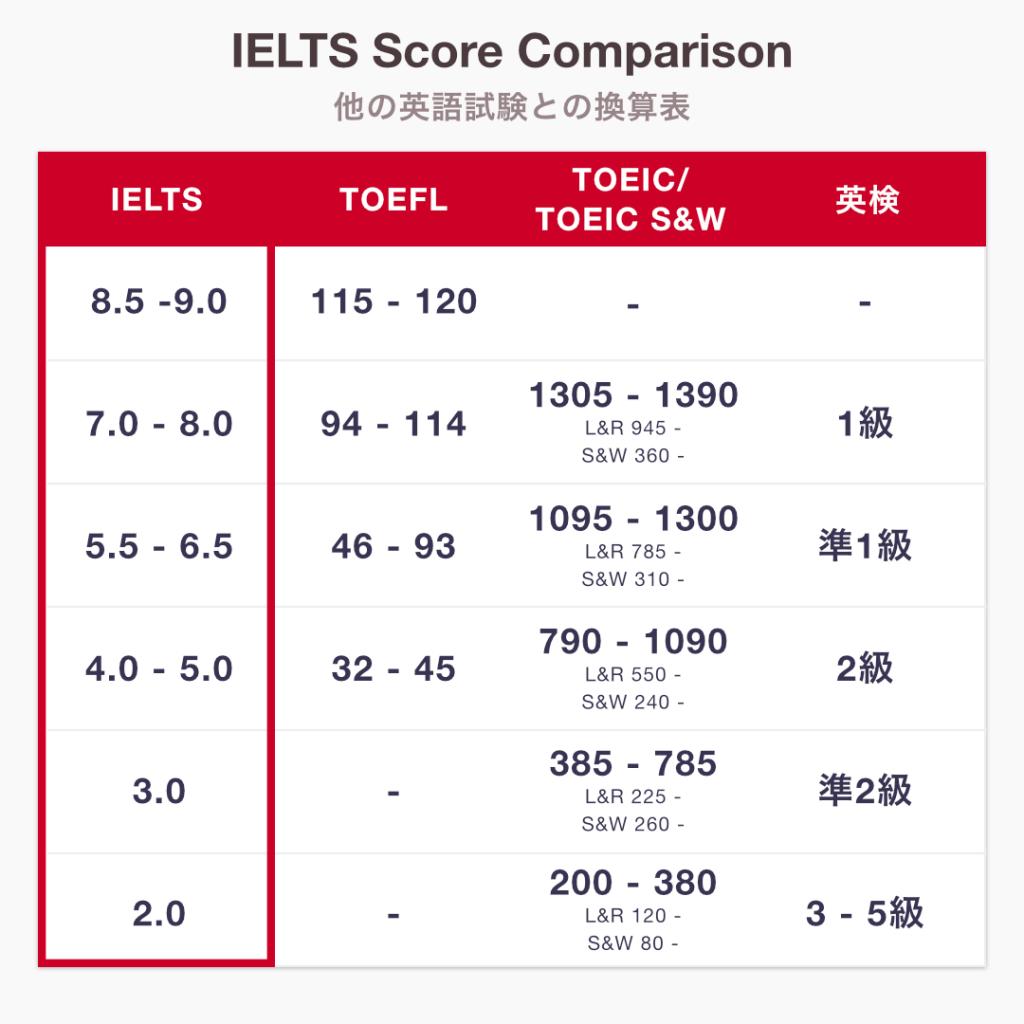 IELTSバンドスコアとTOEFL・TOEIC・英検のスコア換算表