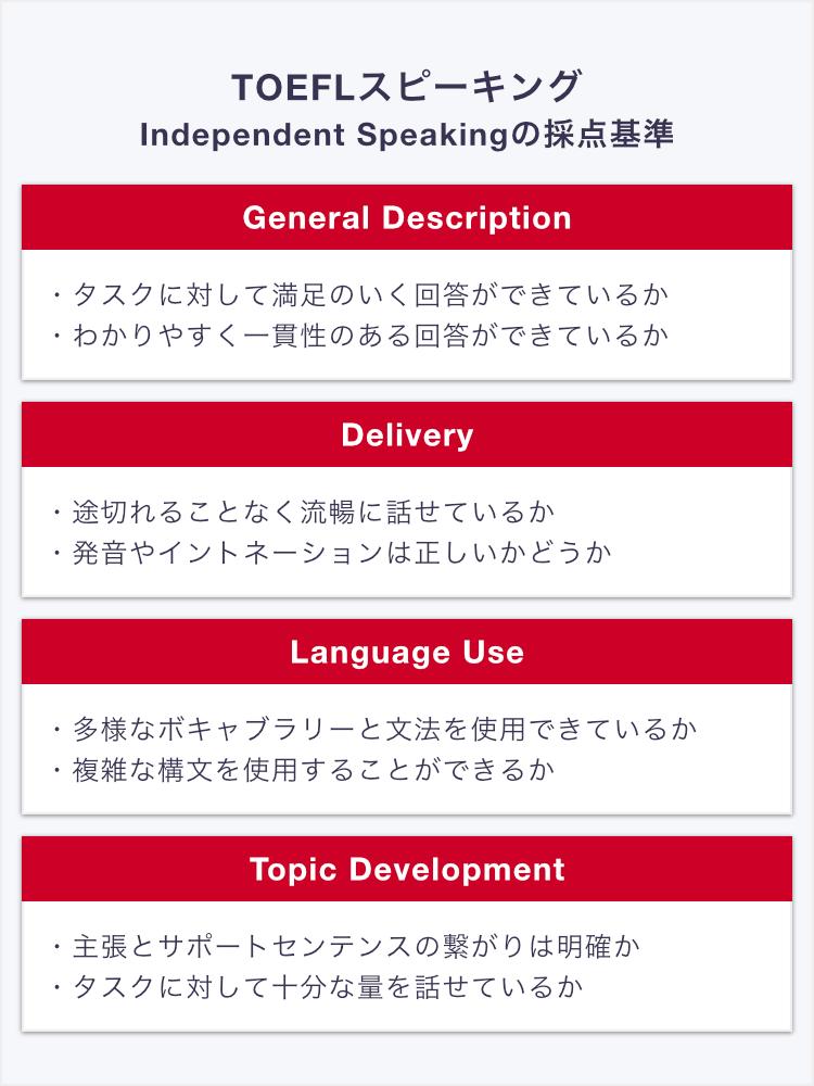 TOEFL ibt Independentスピーキングの採点基準(日本語)