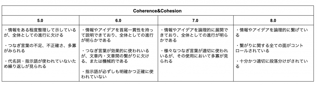 coherence-cohesion-criteria