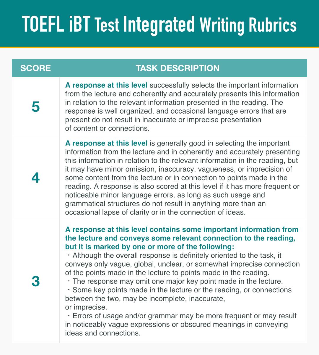 TOEFL IBT Integratedライティングの採点基準表(5~3まで)