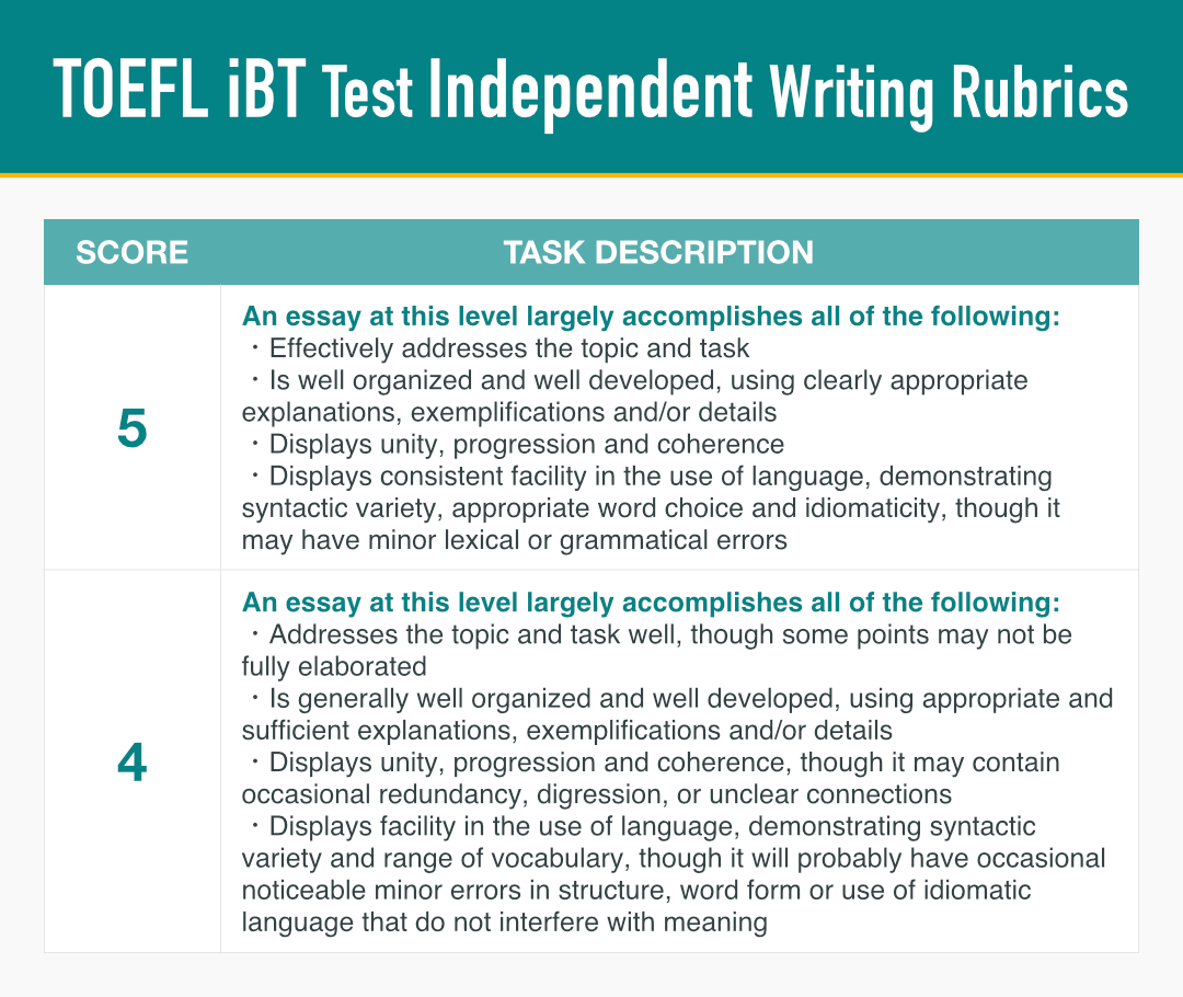 TOEFL IBT Independentライティングの採点基準表(5~4まで)