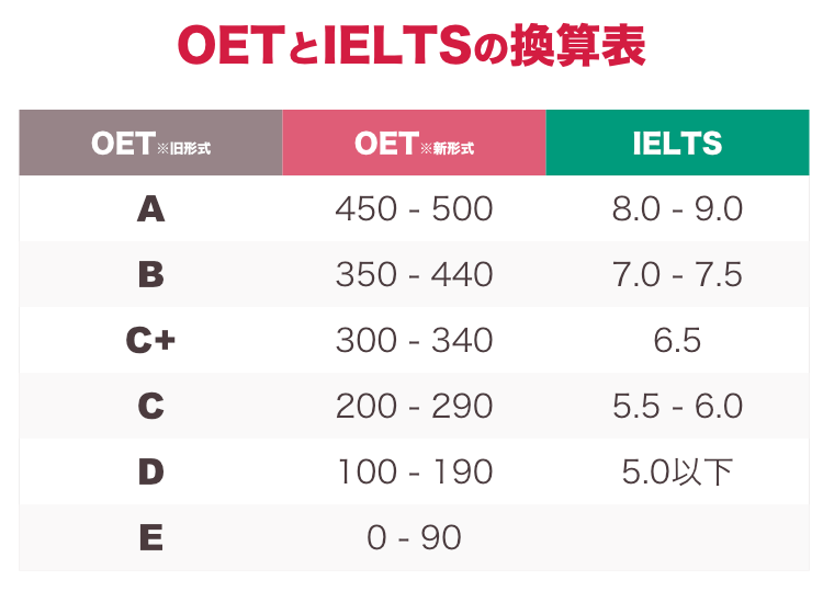 OETとIELTSのスコア比較表