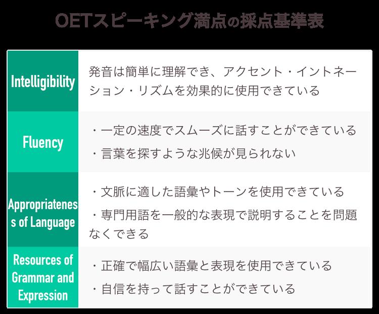 OETスピーキング採点基準 満点の概要