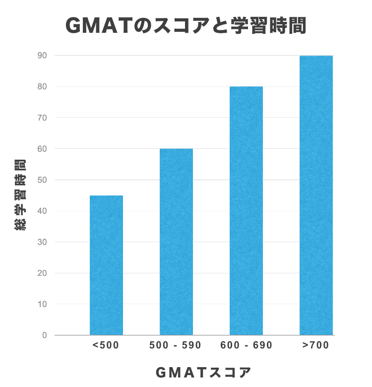 GMATのスコアと学習時間
