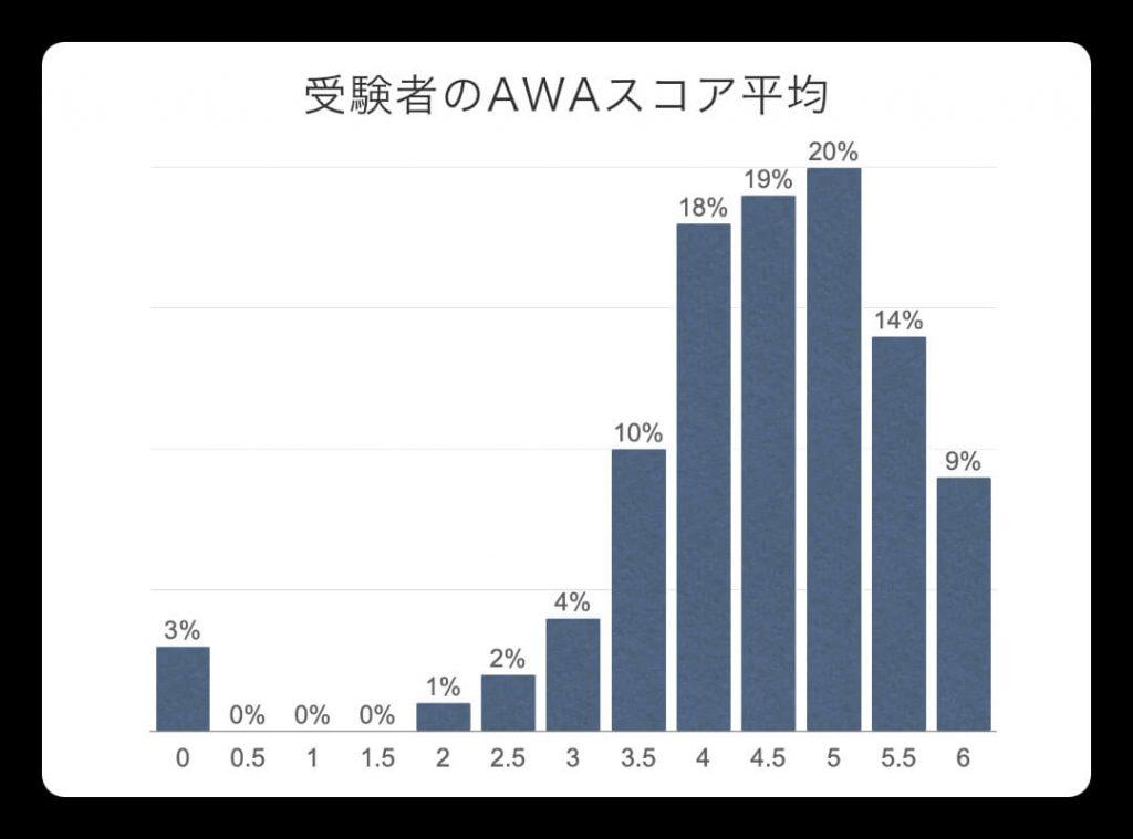 GMAT AWA受講生スコア平均
