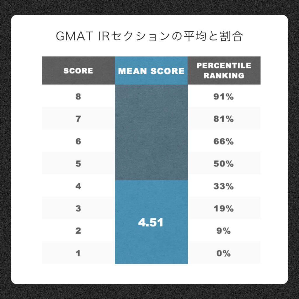 GMAT-IRセクションの平均点と割合.jpg