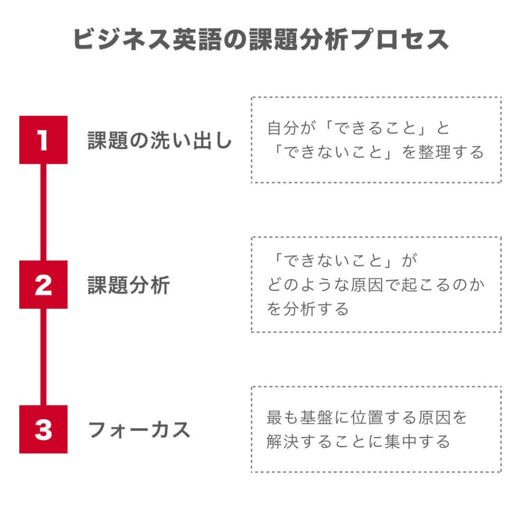 ビジネス英語の課題解決プロセス