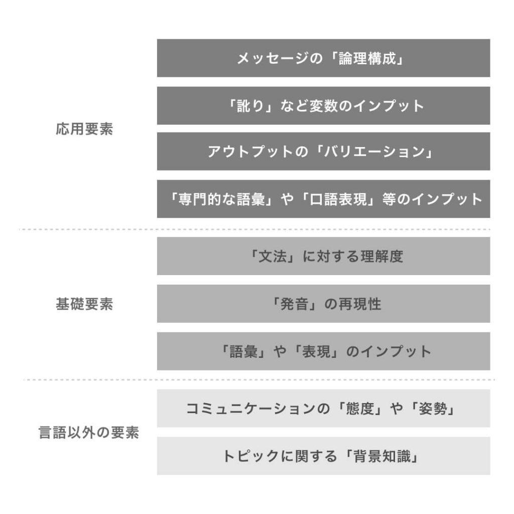 基礎から応用までの英語学習におけるボトルネック例