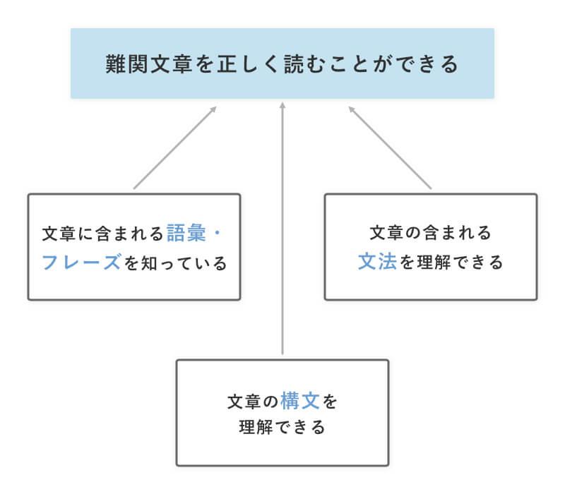 勉強法を理解するための目標設定